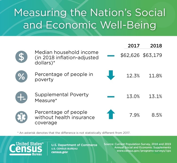 Measuring the Nation's Well-Being