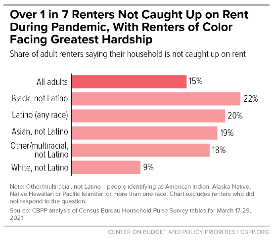 Over 1 in 7 renters not caught up on rent during pandemic - with renters of color facing greatest hardship graphic