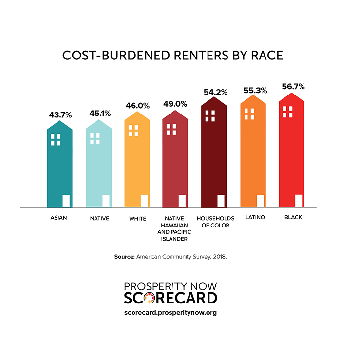 Cost-burdened renters graphic
