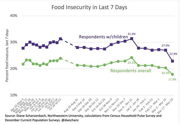 Food insecurity chart from Institute for Policy Research at Northwestern University.