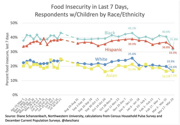 Food insecurity for respondents with children disaggregated by race and ethnicity from Institute for Policy Research at Northwestern University.