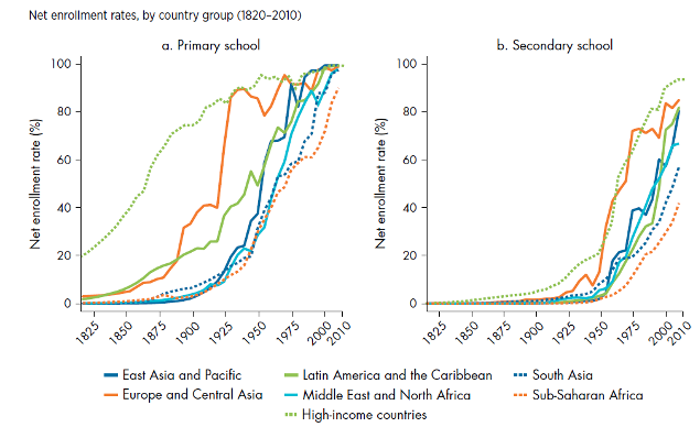 Net enrollment rates by country group (1820-2010)
