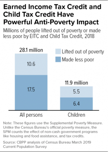 EITC and CTC have powerful impact - graph