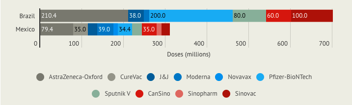Breakdown of total doses Brazil and Mexico have contracted from each vaccine developer