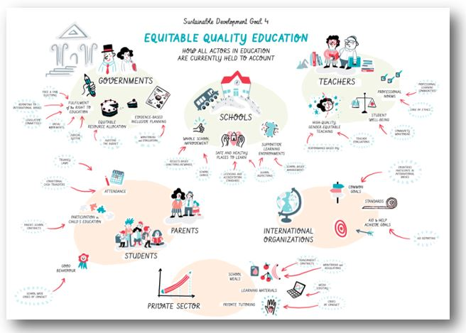 The 2017/8 Global Education Monitoring Report calls achieving SDG4 a collective enterprise