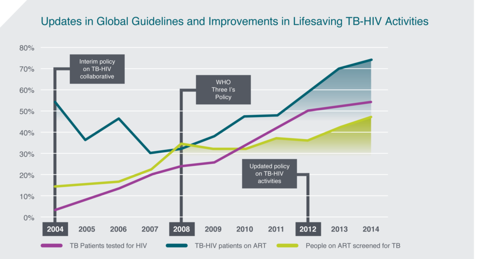 From Policy to Practice: How the TB-HIV Response Is Working
