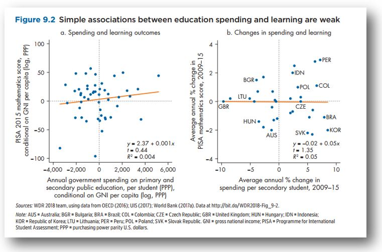 The World Bank puts the spotlight on education with flagship report