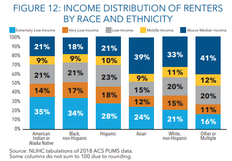Income Distribution By Race And Ethnicity