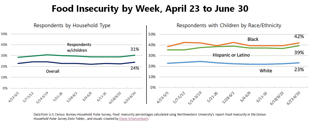 Food insecurity graph