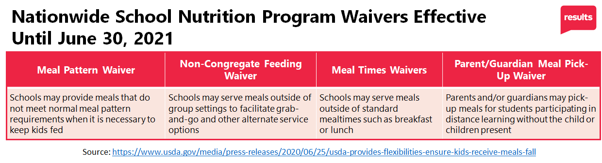 Nutrition Program Waivers graph