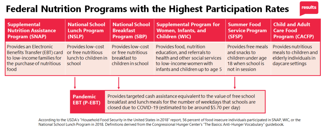 Federal nutrition programs graph